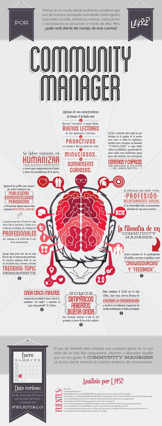 Infografia_Community_Manager