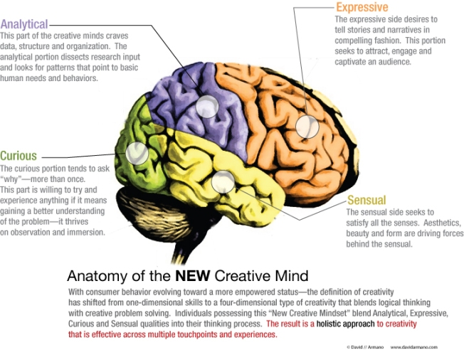 NEW Creative mind Nueva mente creativa