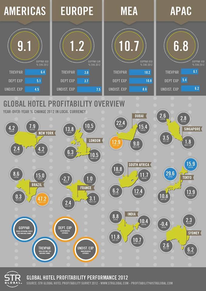 ganancias costos hoteles