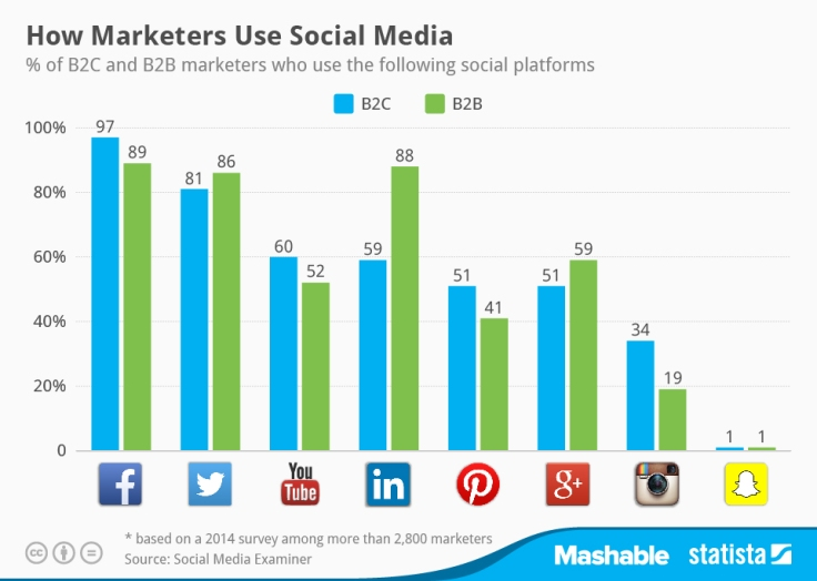 marketers socialmedia